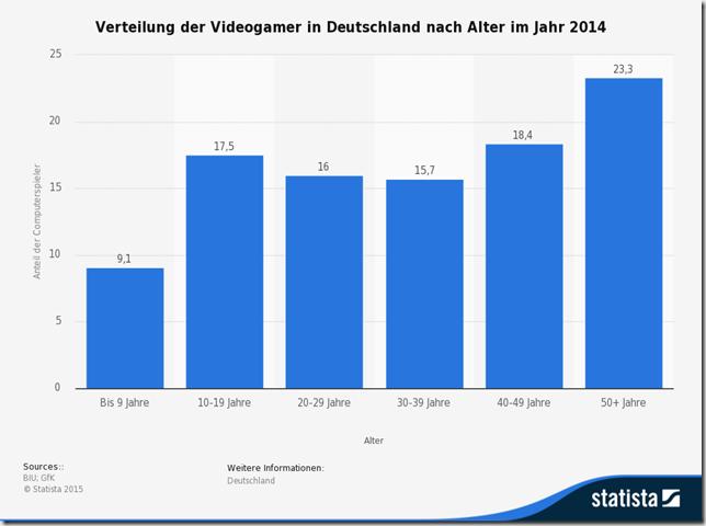statistic_id290890_altersverteilung-von-computerspielern-in-deutschland-2014