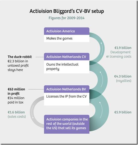 ActiBlizz -CV-BV setup